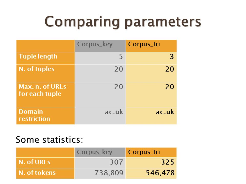 Some statistics: Comparing parameters Corpus_keyCorpus_tri Tuple length 53 N.