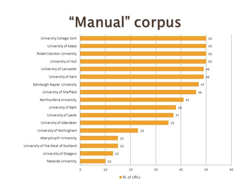 Manual corpus