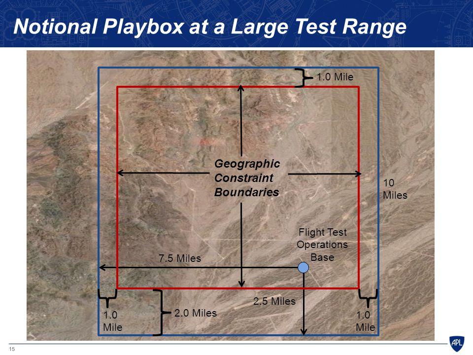 15 10 Miles 1.0 Mile 2.5 Miles 7.5 Miles Geographic Constraint Boundaries 1.0 Mile 1.0 Mile 2.0 Miles Notional Playbox at a Large Test Range Flight Te