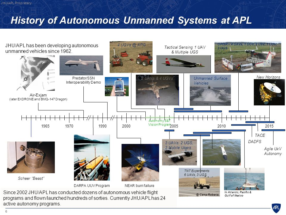 "6 197019902000 Air-Exjam (later EXDRONE and BMQ-147 Dragon) Scheer ""Beast"" Autonomy S&T Vision Program Predator/SSN Interoperability Demo NEAR burn fa"