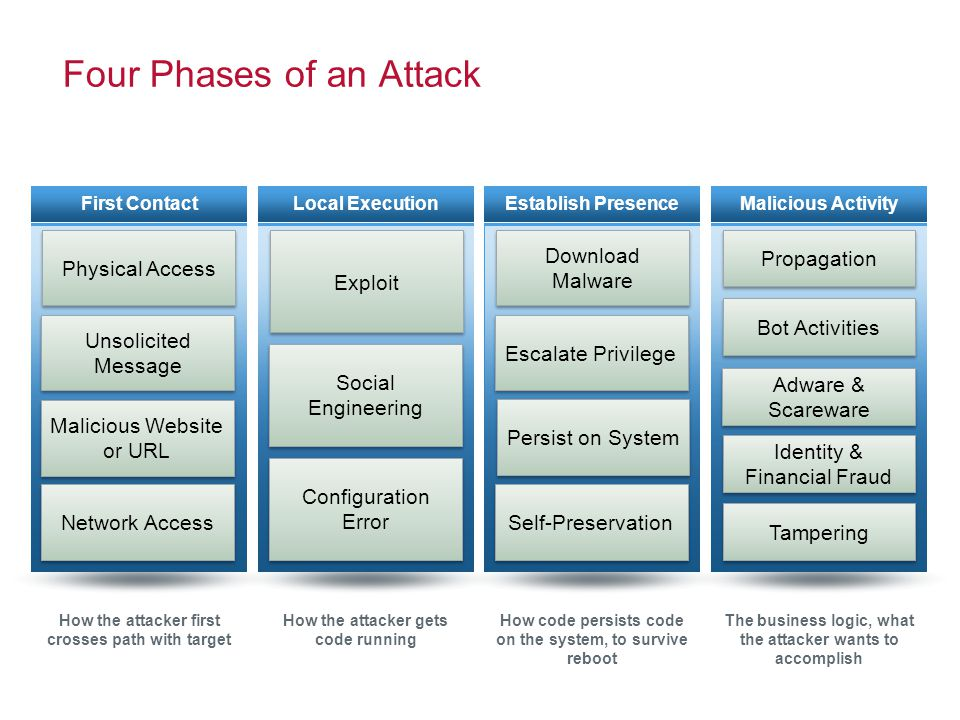 Four Phases of an Attack First Contact Physical Access Unsolicited Message Network Access Malicious Website or URL Local Execution Social Engineering Configuration Error Exploit Establish Presence Download Malware Escalate Privilege Self-Preservation Persist on System Malicious Activity Propagation Bot Activities Identity & Financial Fraud Tampering Adware & Scareware How the attacker first crosses path with target How the attacker gets code running How code persists code on the system, to survive reboot The business logic, what the attacker wants to accomplish