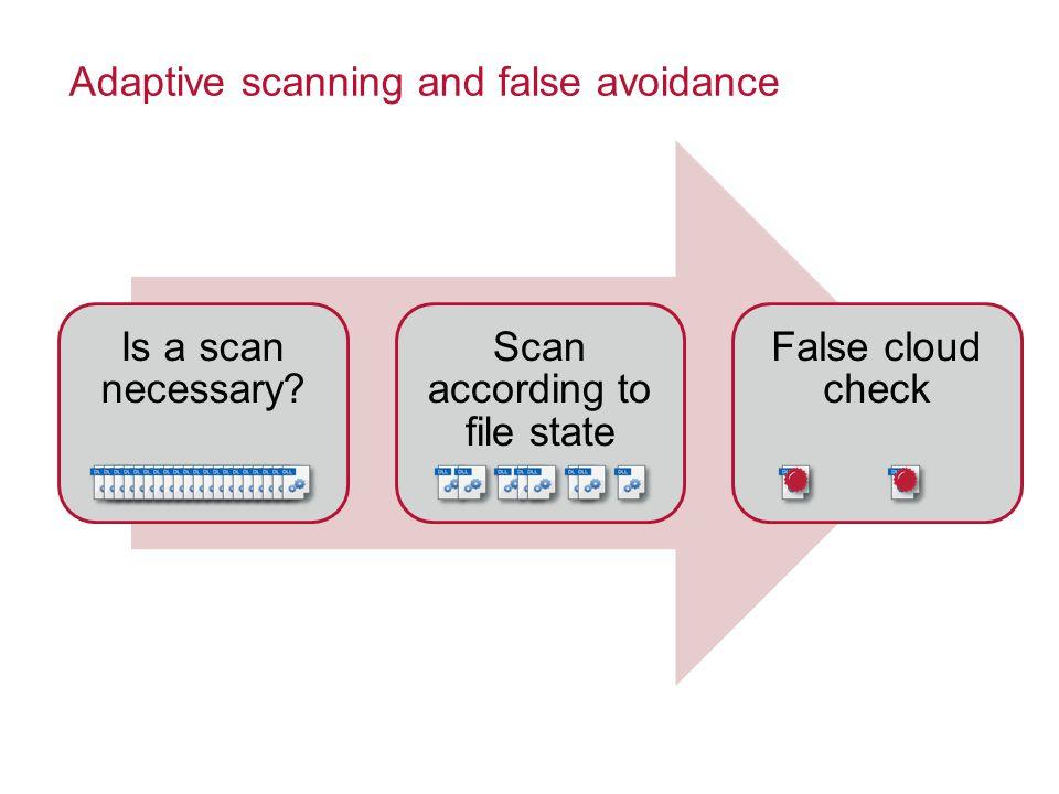 Adaptive scanning and false avoidance