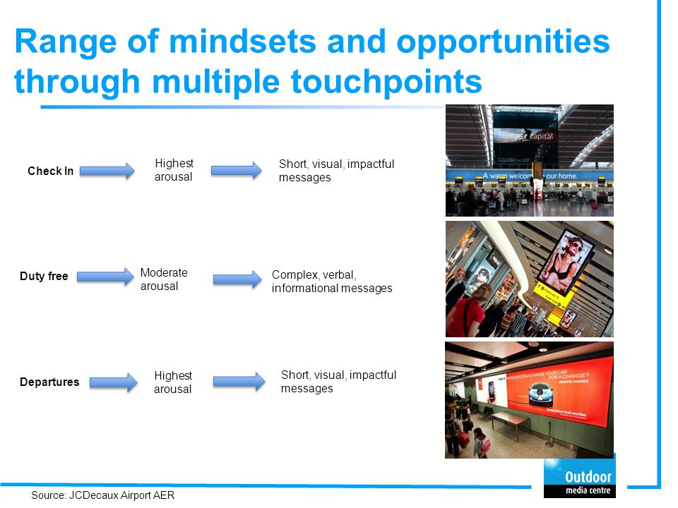 Check In Highest arousal Short, visual, impactful messages Duty free Moderate arousal Complex, verbal, informational messages Departures Highest arousal Short, visual, impactful messages Source: JCDecaux Airport AER Range of mindsets and opportunities through multiple touchpoints