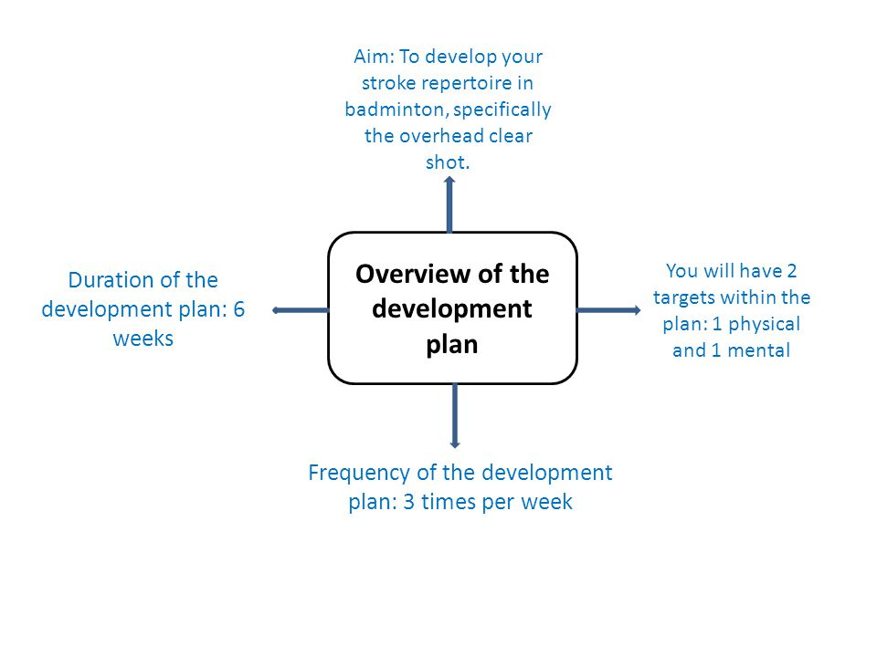 Task 1 Choose one of the following physical targets for your development plan: Think about your own performance of the overhead clear when choosing your target.