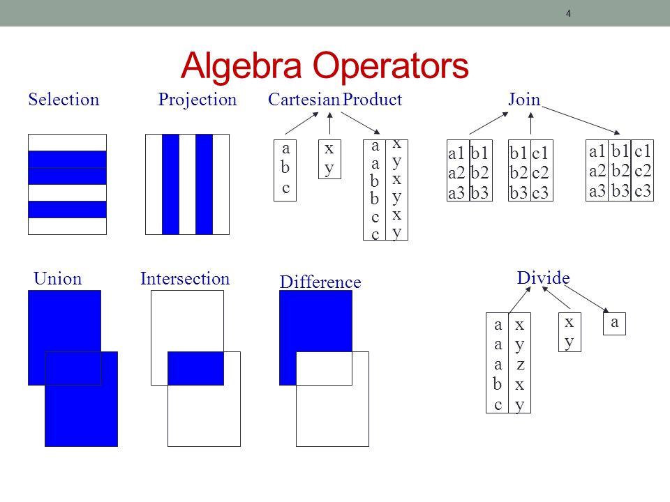 4 Algebra Operators abcabc xyxy aabbccaabbcc xyxyxyxyxyxy Cartesian Product a1 a2 a3 b1 b2 b3 b1 b2 b3 c1 c2 c3 a1 a2 a3 b1 b2 b3 c1 c2 c3 Join xyxy a aaabcaaabc xyzxyxyzxy Divide SelectionProjection UnionIntersection Difference