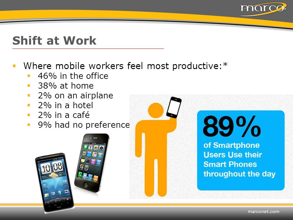  Where mobile workers feel most productive:*  46% in the office  38% at home  2% on an airplane  2% in a hotel  2% in a café  9% had no preference Shift at Work
