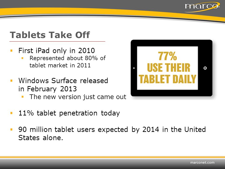 Tablets Take Off  First iPad only in 2010  Represented about 80% of tablet market in 2011  Windows Surface released in February 2013  The new version just came out  11% tablet penetration today  90 million tablet users expected by 2014 in the United States alone.
