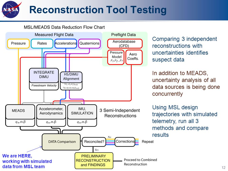 Reconstruction Tool Testing 12 Comparing 3 independent reconstructions with uncertainties identifies suspect data In addition to MEADS, uncertainty an