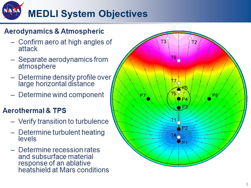 MEDLI System Objectives Aerodynamics & Atmospheric –Confirm aero at high angles of attack –Separate aerodynamics from atmosphere –Determine density pr