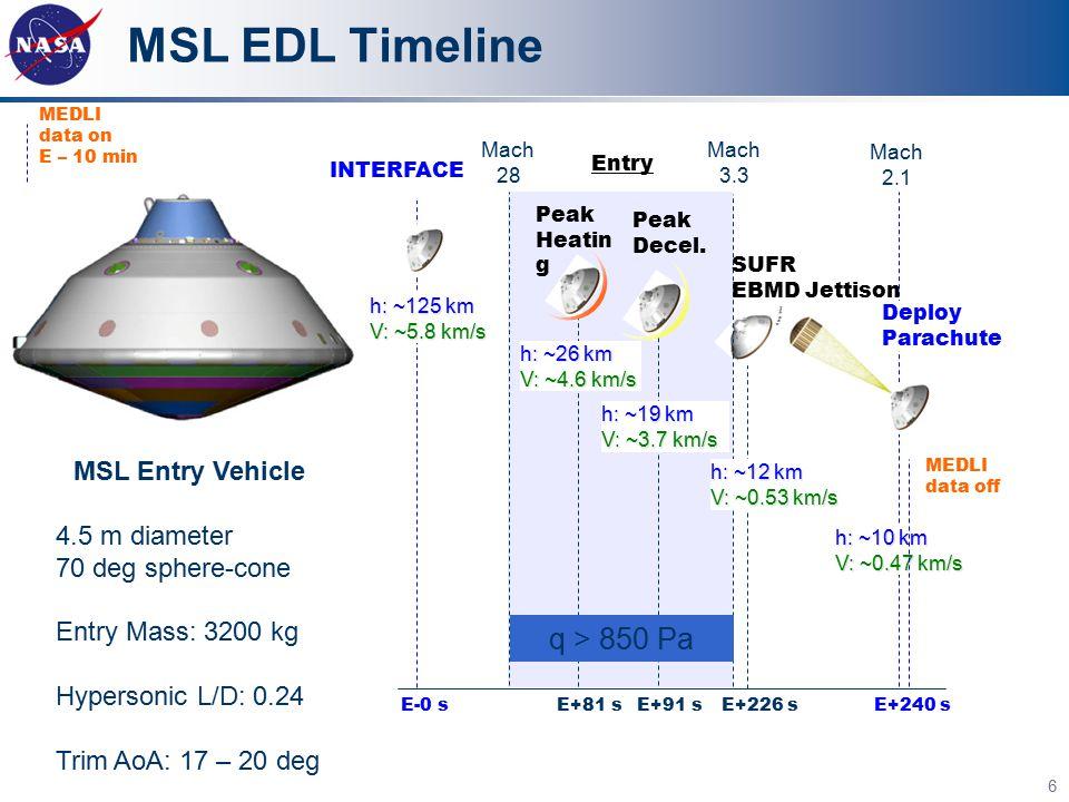 MSL EDL Timeline 6 Entry E+240 sE+81 sE+91 sE-0 sE+226 s Peak Heatin g Peak Decel.