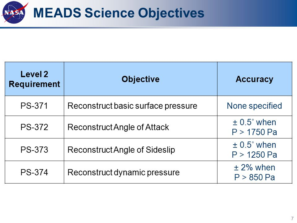 MEADS Science Objectives Level 2 Requirement ObjectiveAccuracy PS-371Reconstruct basic surface pressureNone specified PS-372Reconstruct Angle of Attac