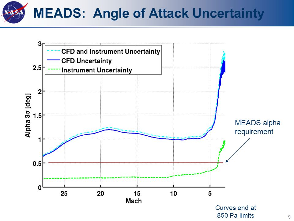 MEADS: Angle of Attack Uncertainty MEADS alpha requirement Curves end at 850 Pa limits 9