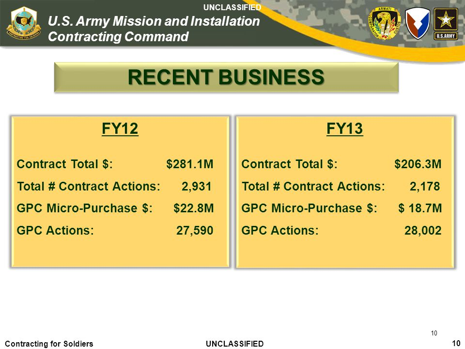 Agile – Proficient – Trusted UNCLASSIFIED Contracting for Soldiers UNCLASSIFIED UNCLASSIFIED 10 U.S. Army Mission and Installation Contracting Command