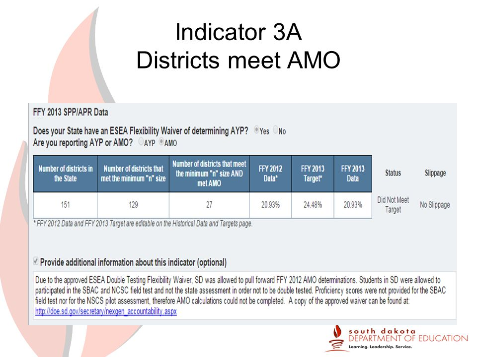 Indicator 3A Districts meet AMO