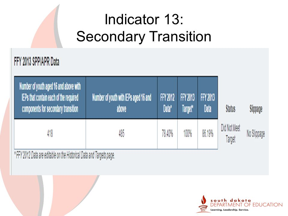 Indicator 13: Secondary Transition