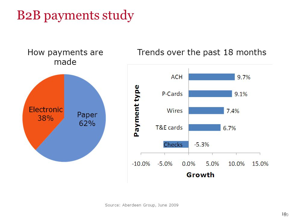 10 B2B payments study Source: Aberdeen Group, June 2009 Paper 62% How payments are made Trends over the past 18 months
