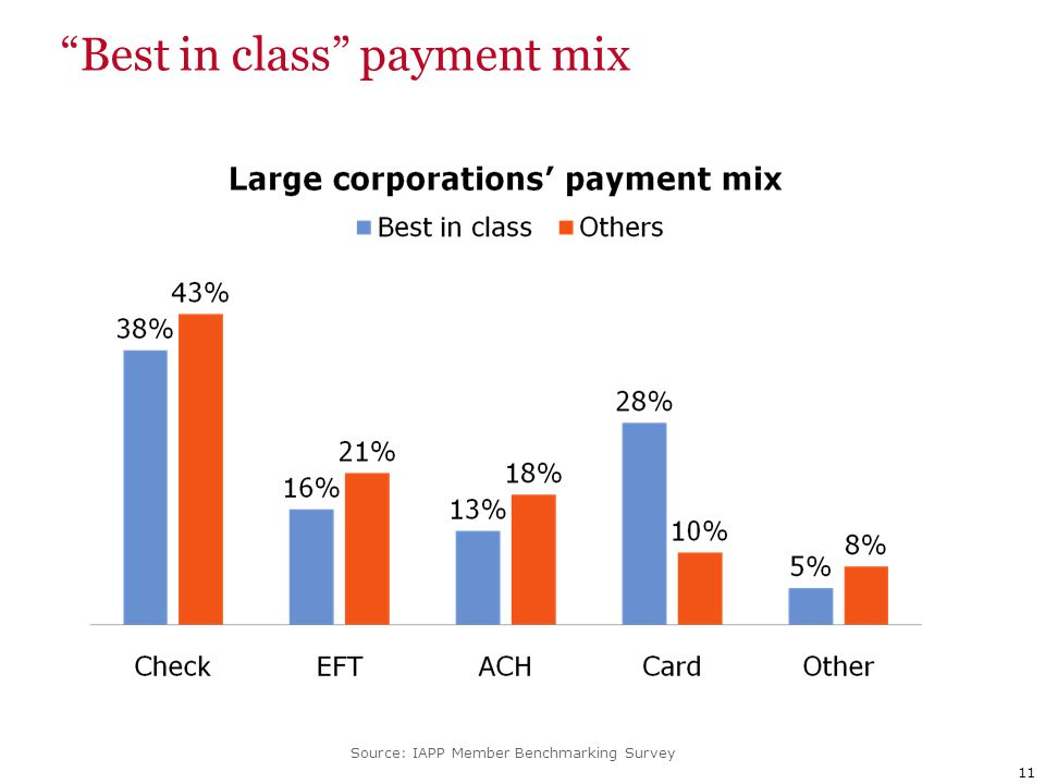 11 Best in class payment mix Source: IAPP Member Benchmarking Survey