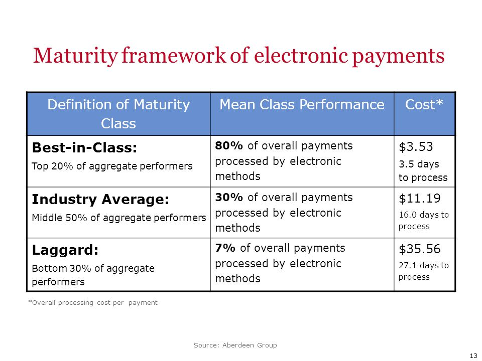 Maturity framework of electronic payments 13 Definition of Maturity Class Mean Class PerformanceCost* Best-in-Class: Top 20% of aggregate performers 80% of overall payments processed by electronic methods $3.53 3.5 days to process Industry Average: Middle 50% of aggregate performers 30% of overall payments processed by electronic methods $11.19 16.0 days to process Laggard: Bottom 30% of aggregate performers 7% of overall payments processed by electronic methods $35.56 27.1 days to process Source: Aberdeen Group *Overall processing cost per payment