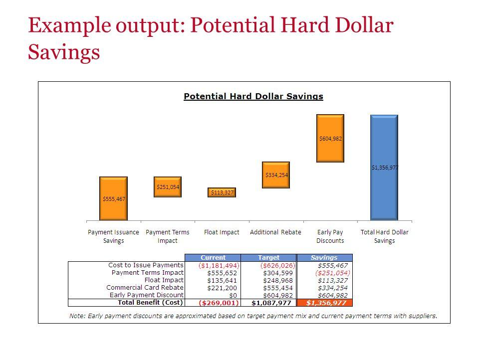 Example output: Potential Hard Dollar Savings