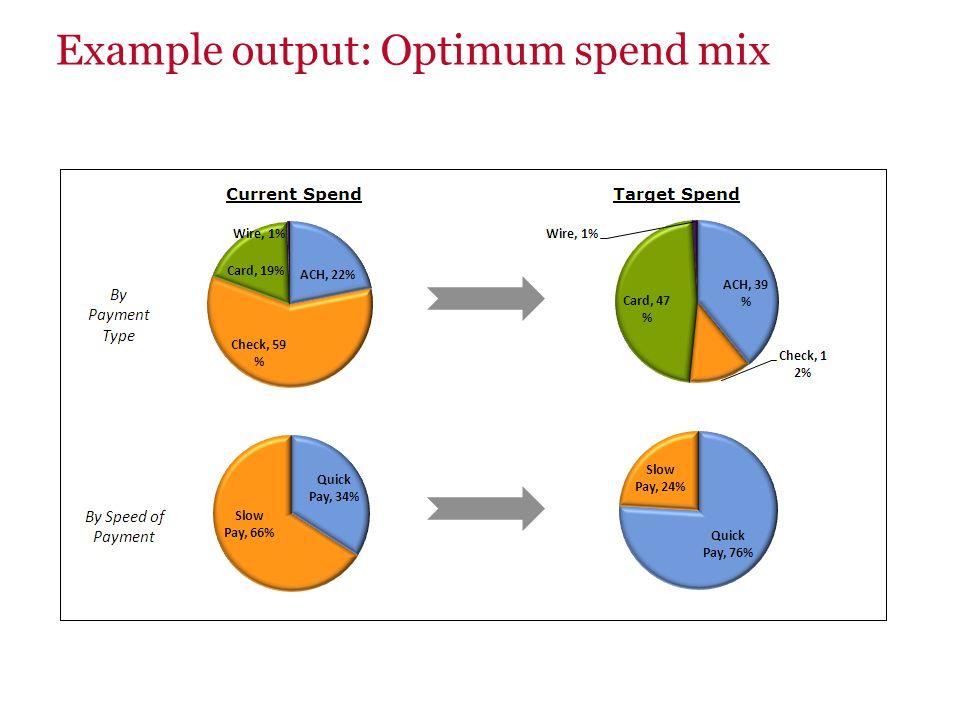 Example output: Optimum spend mix
