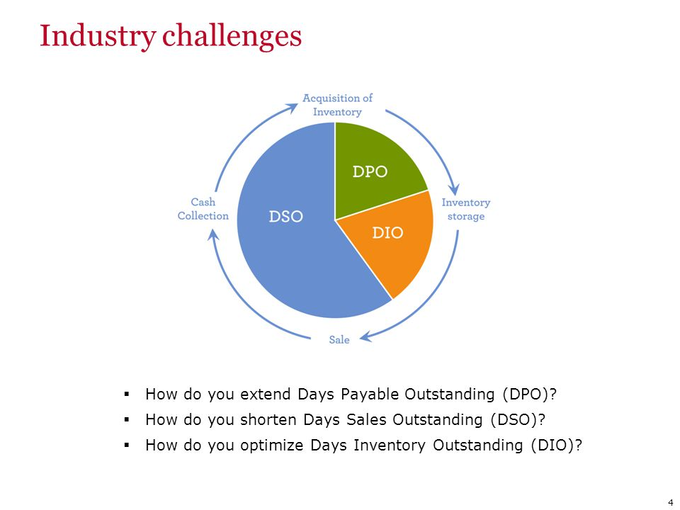 Industry challenges (cont.)  94% of CFOs consider cash flow optimization to be important or very important 1.