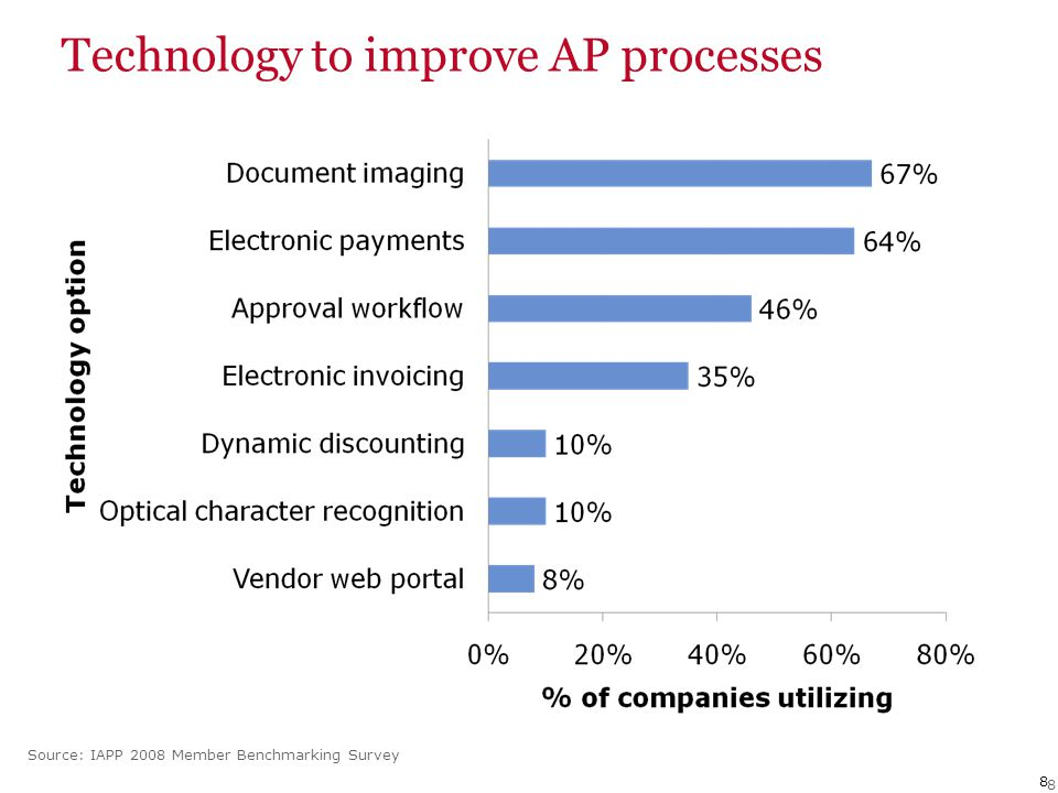 8 8 Technology to improve AP processes Source: IAPP 2008 Member Benchmarking Survey