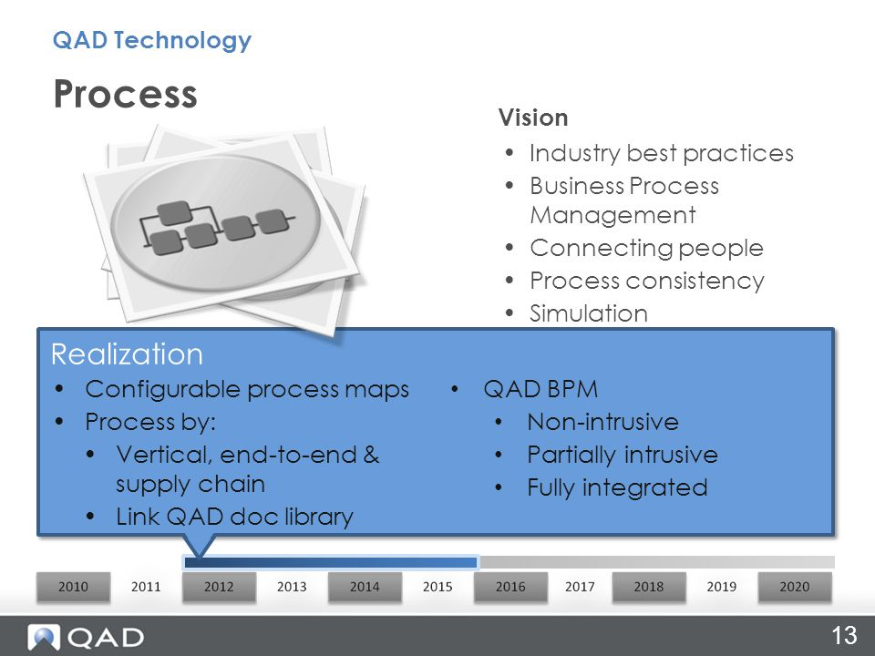 Realization Configurable process maps Process by: Vertical, end-to-end & supply chain Link QAD doc library Industry best practices Business Process Management Connecting people Process consistency Simulation Vision Process QAD Technology 13 QAD BPM Non-intrusive Partially intrusive Fully integrated