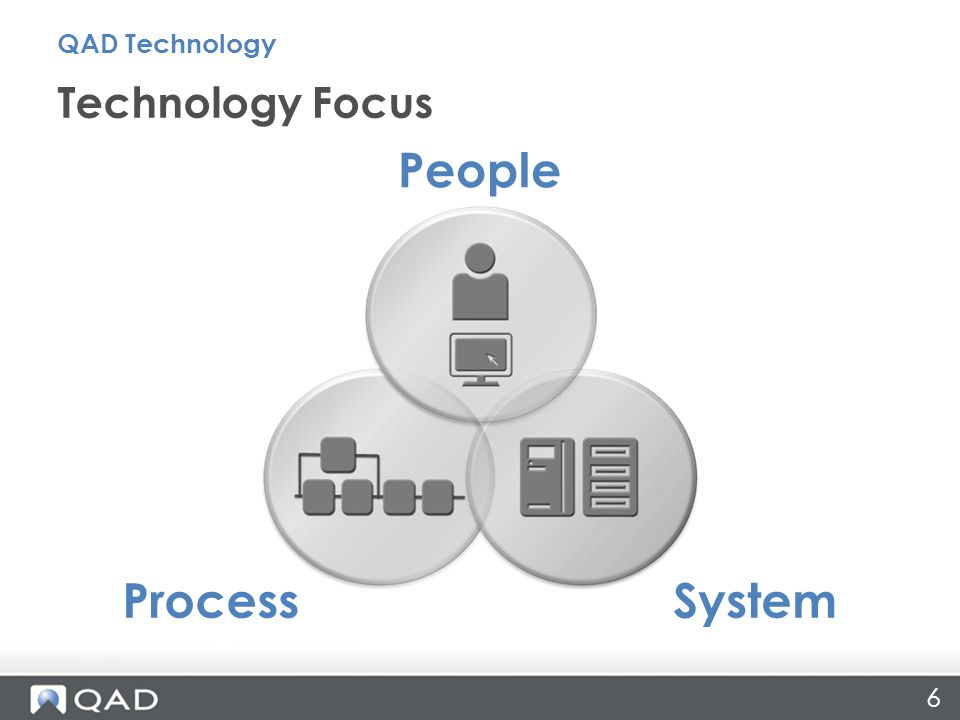 Technology Focus QAD Technology ProcessSystem People 6