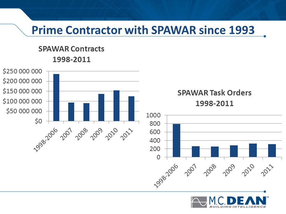 Prime Contractor with SPAWAR since 1993