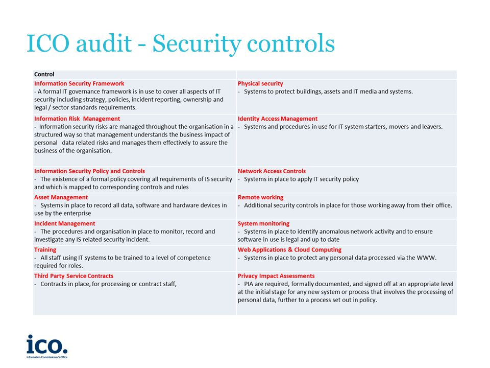 ICO audit - Security controls