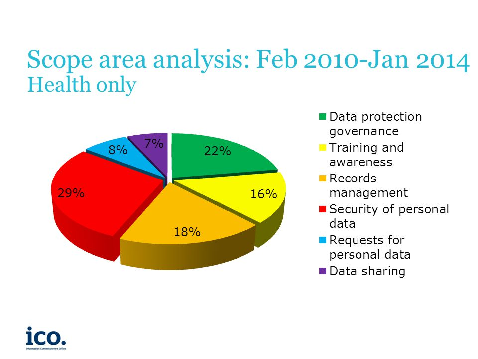 Scope area analysis: Feb 2010-Jan 2014 Health only