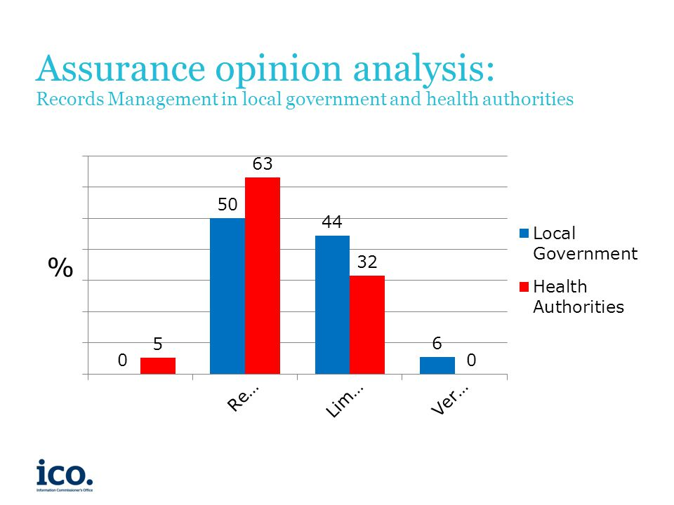 Assurance opinion analysis: Records Management in local government and health authorities