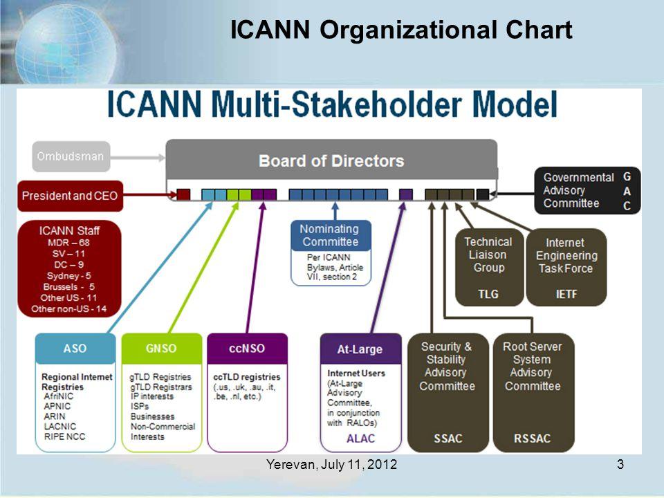 Yerevan, July 11, 20123 ICANN Organizational Chart