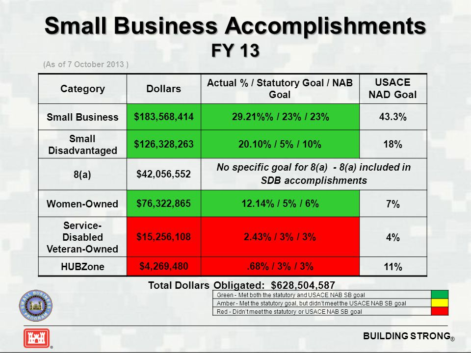 BUILDING STRONG ® Small Business Accomplishments FY 13 (As of 7 October 2013 ) CategoryDollars Actual % / Statutory Goal / NAB Goal USACE NAD Goal Sma