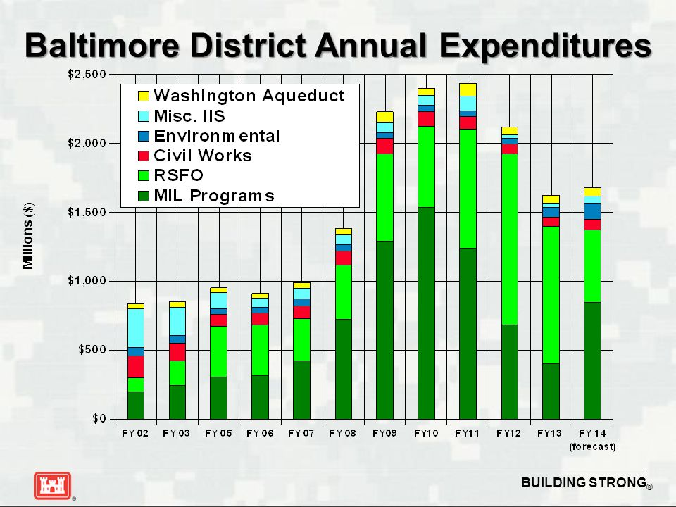 BUILDING STRONG ® Millions ($) Baltimore District Annual Expenditures