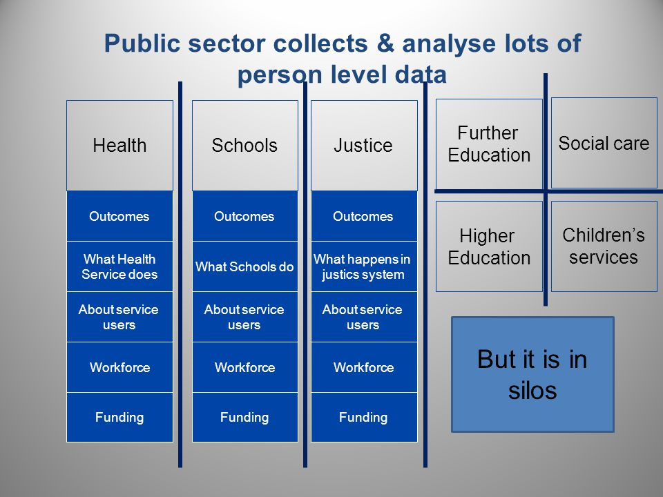 Public sector collects & analyse lots of person level data About service users Workforce Outcomes Health What Health Service does Funding About service users Workforce Outcomes Schools What Schools do Funding About service users Workforce Outcomes Justice What happens in justics system Funding Further Education Higher Education Social care Children's services But it is in silos