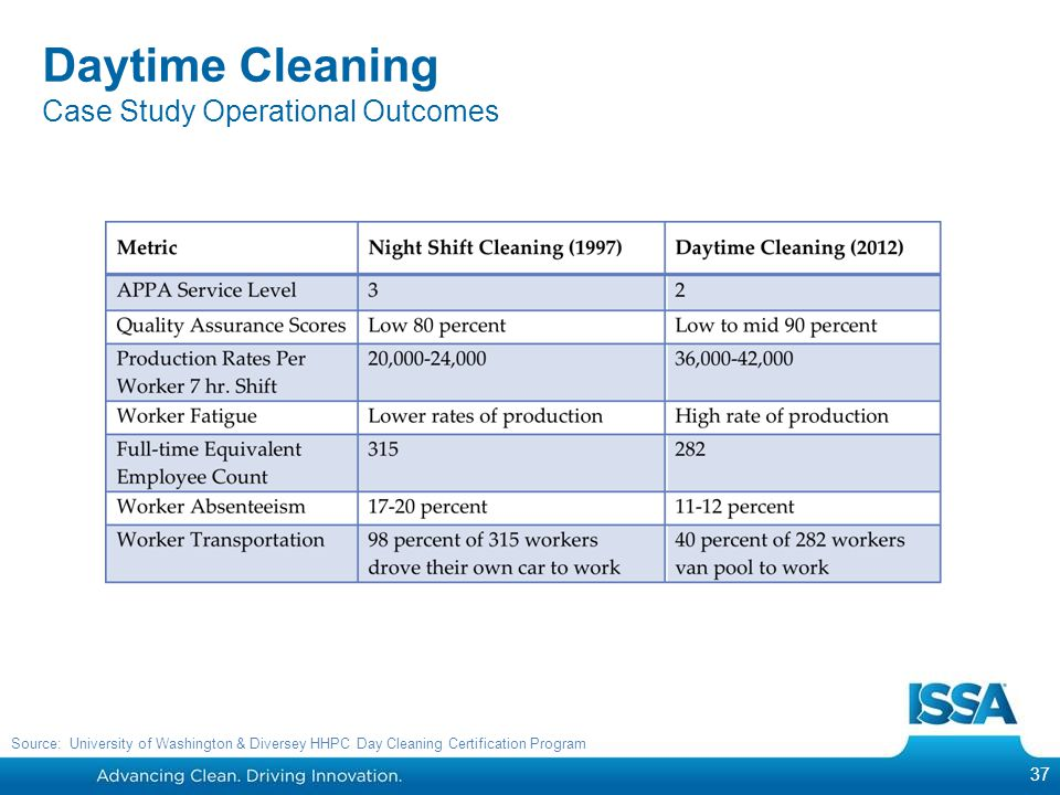 37 Daytime Cleaning Case Study Operational Outcomes Source: University of Washington & Diversey HHPC Day Cleaning Certification Program