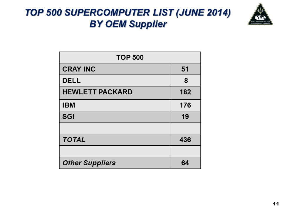 TOP 500 SUPERCOMPUTER LIST (JUNE 2014) BY OEM Supplier TOP 500 CRAY INC51 DELL 8 HEWLETT PACKARD182 IBM176 SGI19 TOTAL436 Other Suppliers64 11