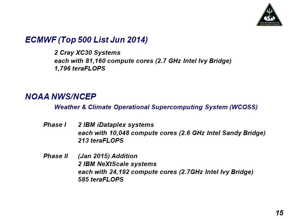 ECMWF (Top 500 List Jun 2014) 2 Cray XC30 Systems each with 81,160 compute cores (2.7 GHz Intel Ivy Bridge) 1,796 teraFLOPS NOAA NWS/NCEP Weather & Cl