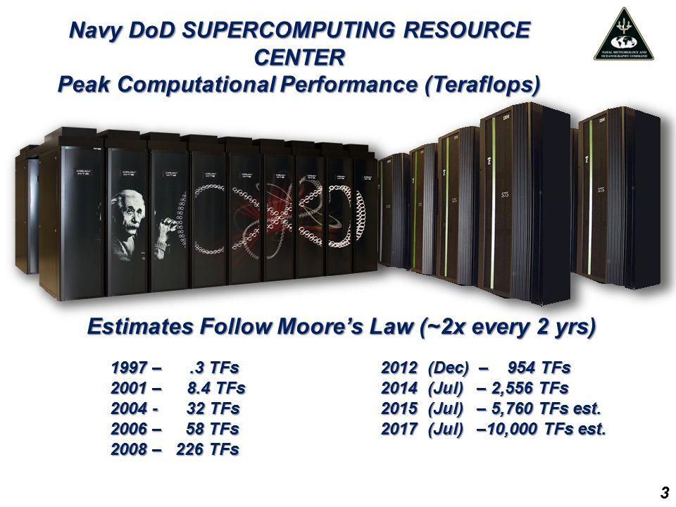 Estimates Follow Moore's Law (~2x every 2 yrs) Estimates Follow Moore's Law (~2x every 2 yrs) 1997 –.3 TFs 2012 (Dec) – 954 TFs 2001 – 8.4 TFs 2014 (J