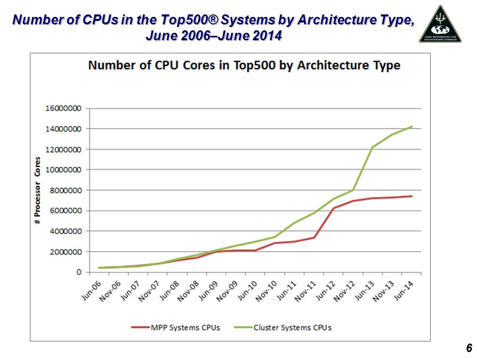 Number of Systems in the Top500® Utilizing Co-Processors or Accelerators, June 2009–June 2014 7