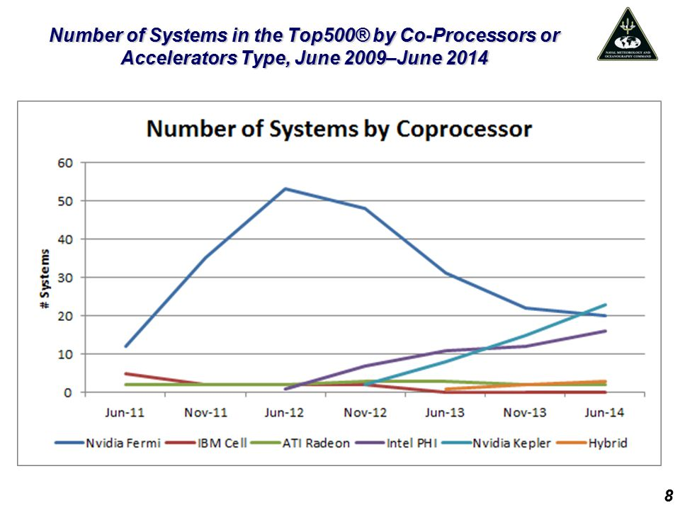 Number of Systems in the Top500® by Co-Processors or Accelerators Type, June 2009–June 2014 8