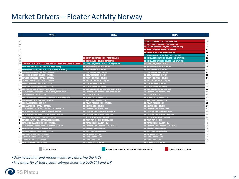 Market Drivers – Floater Activity Norway 11 IN NORWAY ENTERING INTO A CONTRACT IN NORWAY AVAILABLE AoC RIG Only newbuilds and modern units are entering the NCS The majority of these semi-submersibles are both CM and DP 201320142015 37SS WEST PHOENIX - DP - POTENTIAL 2Q37 36SS WEST RIGEL - DP/CM - POTENTIAL 1Q36 35SS COSLPROSPECTOR - DP/CM - POTENTIAL 1Q35 34SS HENRY GOODRICH - CM - POTENTIAL34 33SS EIRIK RAUDE - DP/CM - POTENTIAL33 32SS SONGA ENABLER - DP/CM - 3Q (STATOIL)32 31SS HENRY GOODRICH - CM - POTENTIAL 3QSS SONGA EENCOURAGE - DP/CM - 2Q (STATOIL)31 30SS EIRIK RAUDE - DP/CM - POTENTIALSS SONGA ENDURANCE - DP/CM - 1Q (STATOIL)30 29SS EIRIK RAUDE - DP/CM - POTENTIAL 4Q – NEXT WEST AFRICA 1 YEARSS SONGA EQUINOX - DP/CM - JULY (STATOIL)SS SONGA EQUINOX - DP/CM29 28SS ISLAND INNOVATOR - DP/CM - 2Q (LUNDIN)SS ISLAND INNOVATOR - DP/CM 28 27SS LEIV EIRIKSSON - DP/CM - 1Q (RIG MGT.