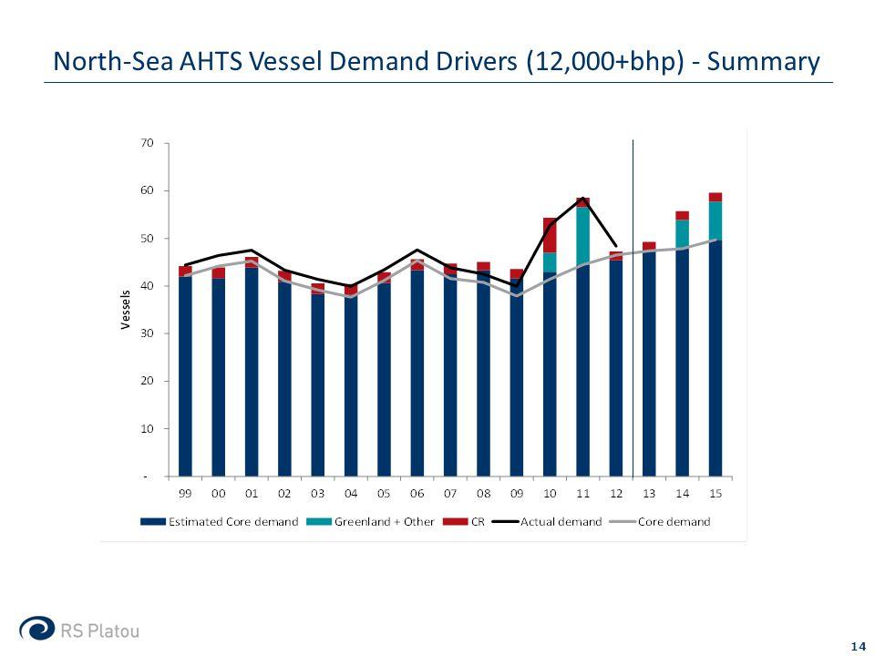 North-Sea AHTS Vessel Demand Drivers (12,000+bhp) - Summary 14