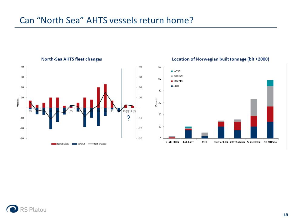 Can North Sea AHTS vessels return home. 18 .