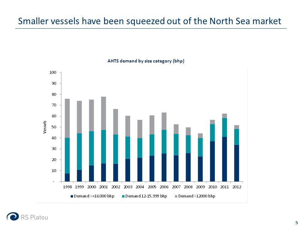 Smaller vessels have been squeezed out of the North Sea market 5 AHTS demand by size category (bhp)