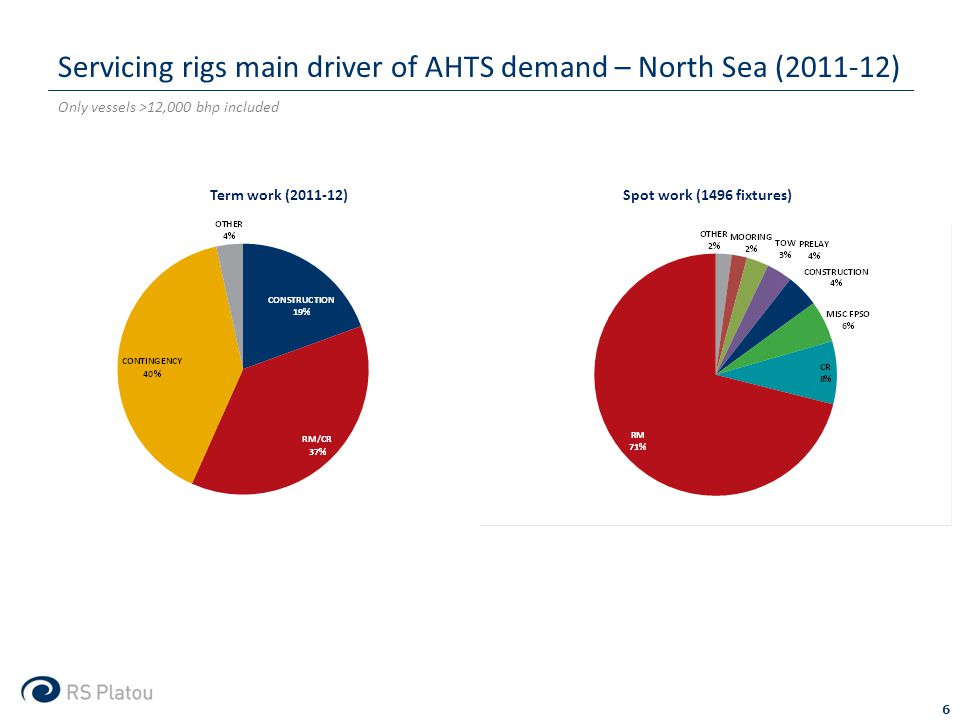 Only vessels >12,000 bhp included Servicing rigs main driver of AHTS demand – North Sea (2011-12) 6 Term work (2011-12) Spot work (1496 fixtures)
