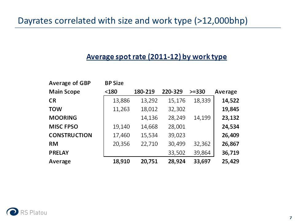 Dayrates correlated with size and work type (>12,000bhp) 7 Average spot rate (2011-12) by work type