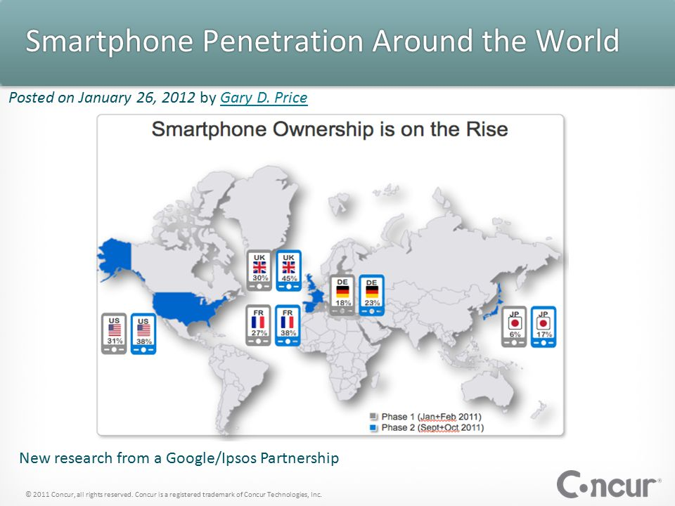 Smartphone Penetration Around the World © 2011 Concur, all rights reserved.