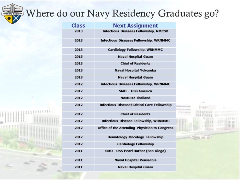 Where do our Navy Residency Graduates go.